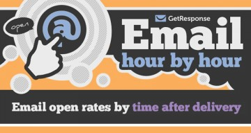 Here's The Best Time Of The Day To Send Emails For Maximum Opens And Clicks