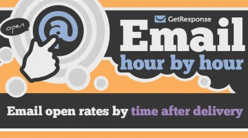 best-time-to-send-email-marketing-opens-clicks