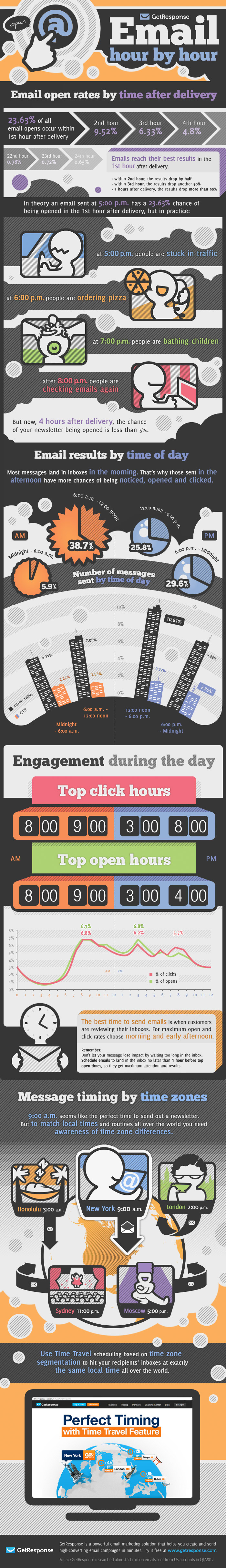 What Is The Best Time Of The Day To Send Emails For Maximum Opens And Clicks? Here's The Answer.