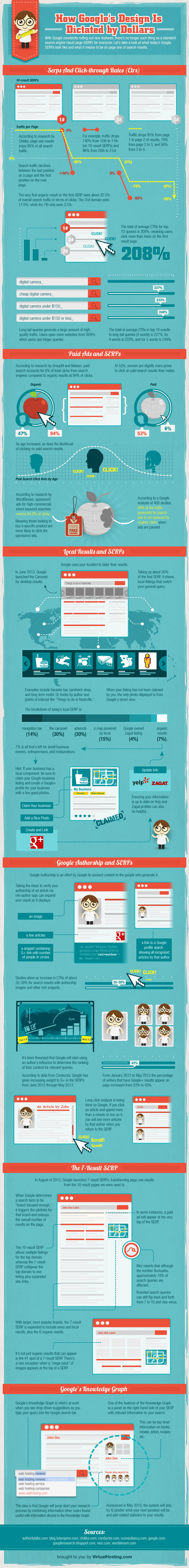 How Google's Design is Dictated by Dollars (Infographic)