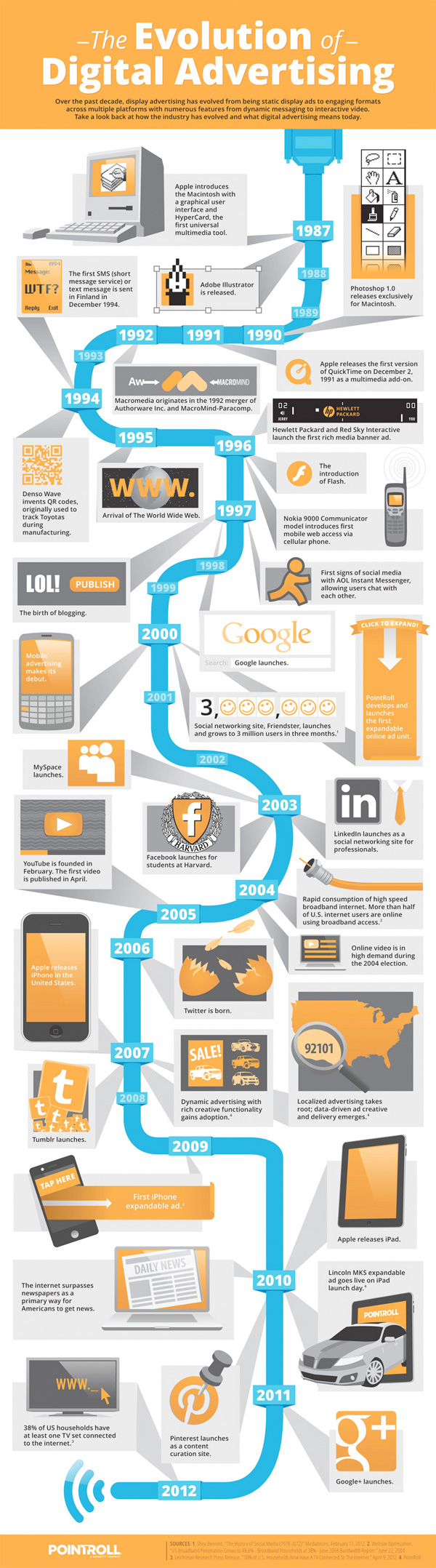 Evolution of Digital Advertising [INFOGRAPHIC]