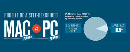 Mac People vs PC People – An Interesting Infographic