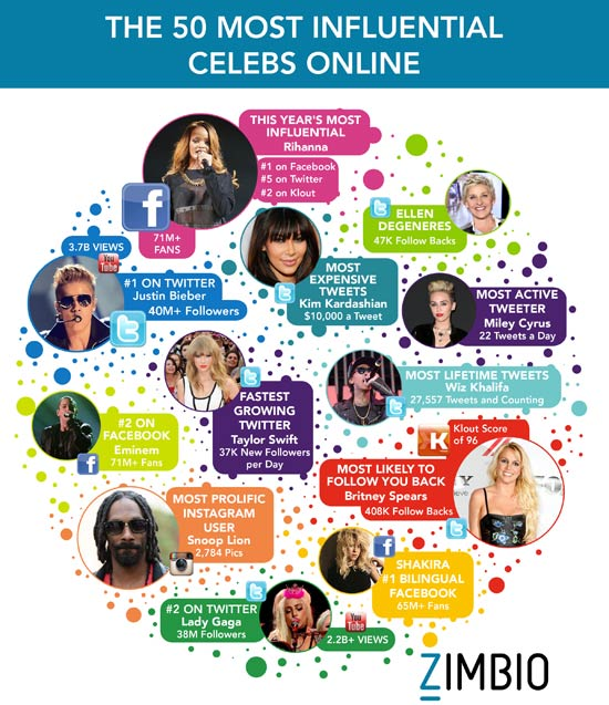 most-influential-celebrities-online