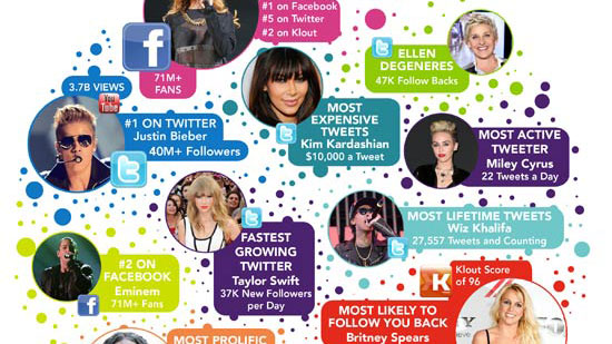 The Most Influential Celebrity Online Is…