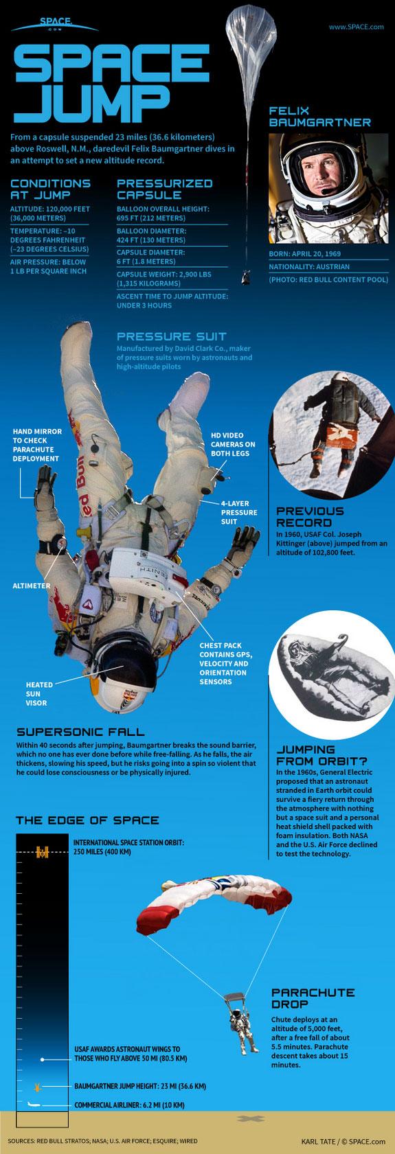Red Bull Stratos Felix Baumgartner Space Jump Infographic