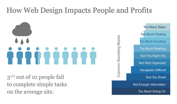 web-design-impact-people-profit