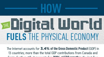 How The Digital World Fuels The Physical Economy