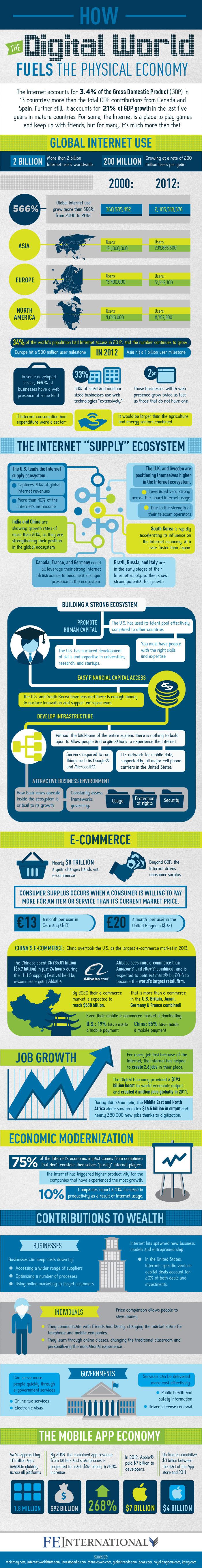 Internet's Impact On Economy