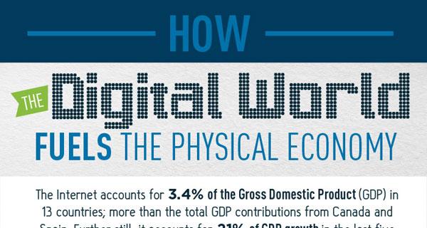 economic-impact-of-internet