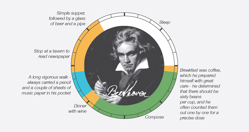 famous-creative-routines