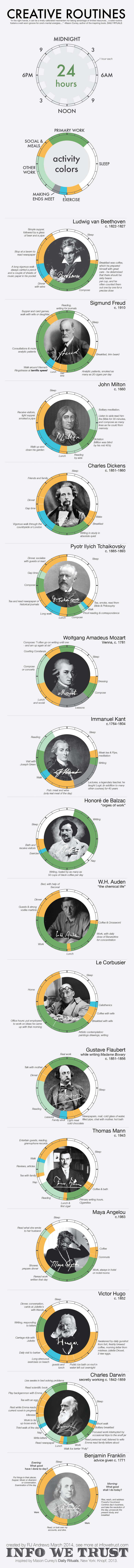 These Are The Daily Routines Of History's Most Famous Creative People (Infographic)