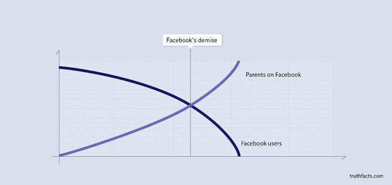 Digital/Online Media Funny Truth Graphs - 11
