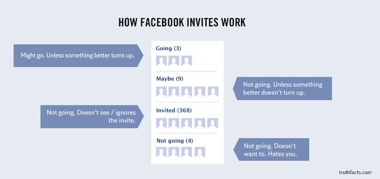 Digital/Online Media Funny Truth Graphs - 15