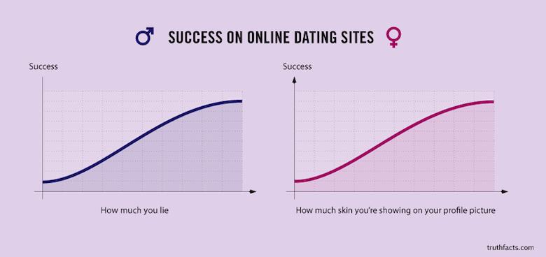Digital/Online Media Funny Truth Graphs - 17