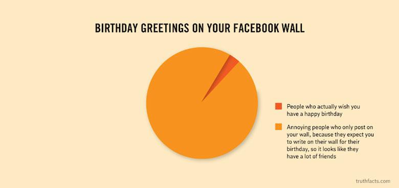 Digital/Online Media Funny Truth Graphs - 19