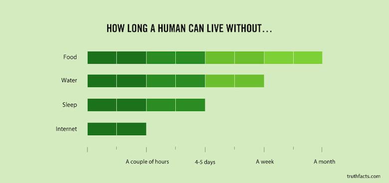 Digital/Online Media Funny Truth Graphs - 28