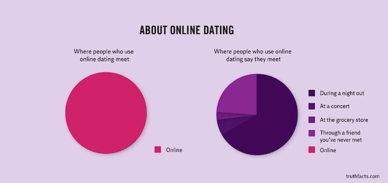 Digital/Online Media Funny Truth Graphs - 7