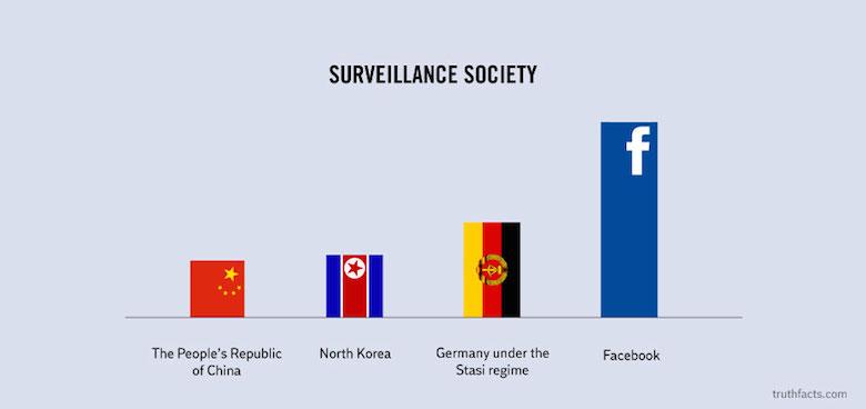 Digital/Online Media Funny Truth Graphs - 8