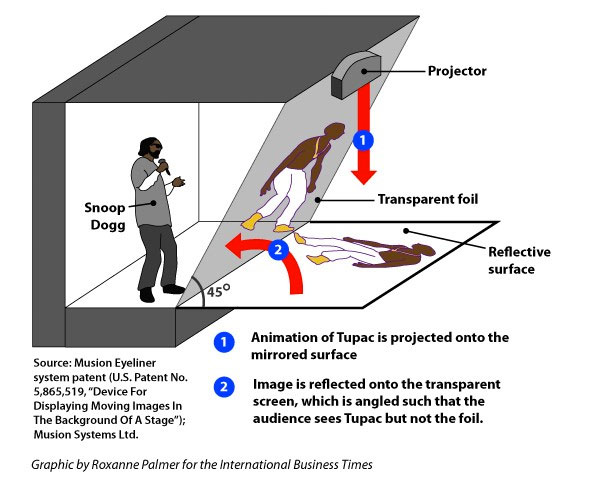 How Does The Coachella Tupac 'Hologram' Work?