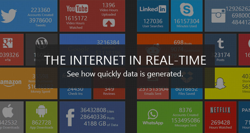 whats-happening-internet-every-second-real-time-infographic