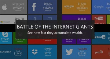 Watch The InsaneAmount Of Money Tech Companies Are Making Every Second