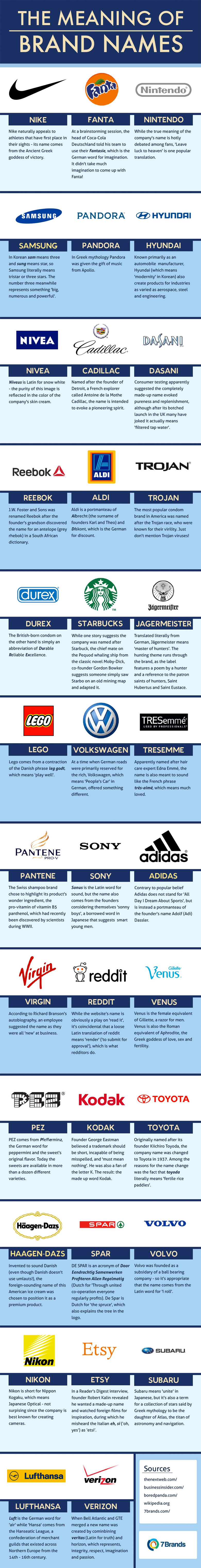 The Meaning of 35 Famous Brand Names (Infographic)