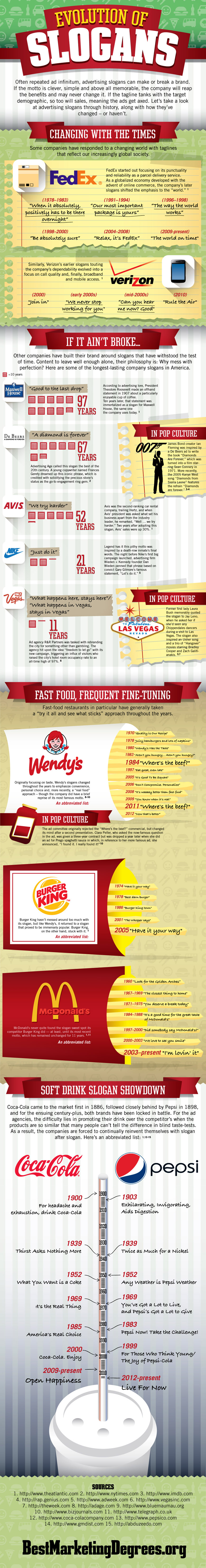 Evolution Of Famous Ad Slogans (Infographic)