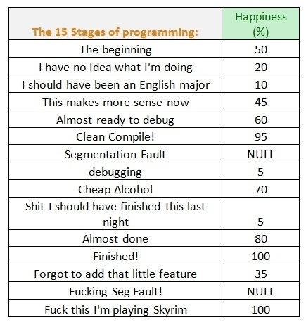 15 stages of programming