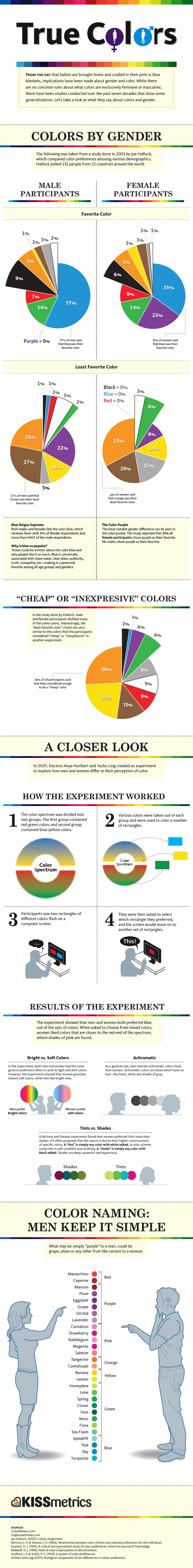 Male Vs Female Color Perceptions And Preferences (Infographic)