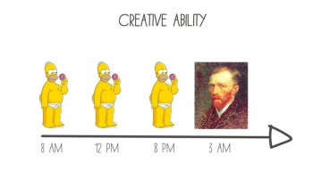 10 Funny Charts That Show What A Designer's Life Is Really Like
