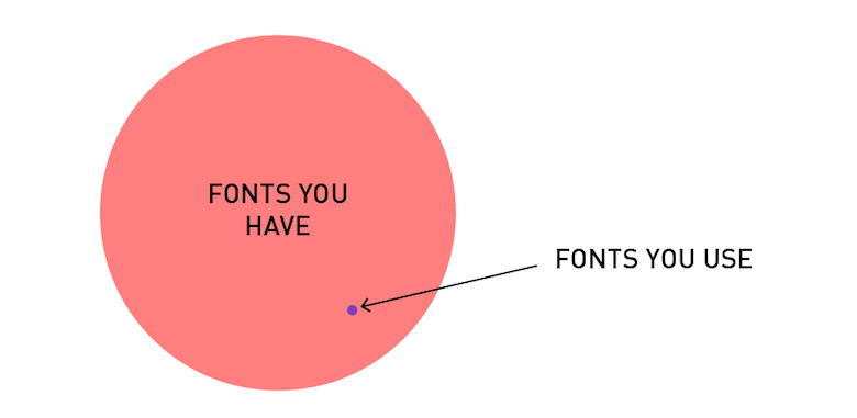 Funny, honest graphs about a designer's life - 1