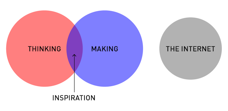Funny, honest graphs about a designer's life - 10