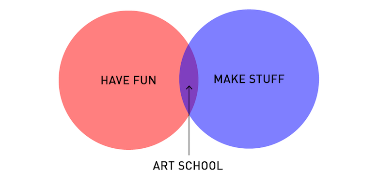 Funny, honest graphs about a designer's life - 11