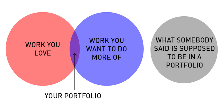 Funny, honest graphs about a designer's life - 12
