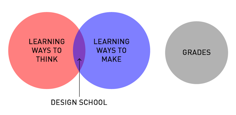 Funny, honest graphs about a designer's life - 13
