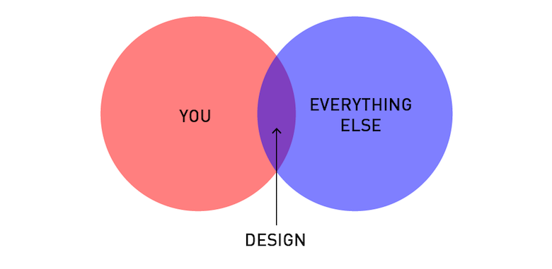 Funny, honest graphs about a designer's life - 14