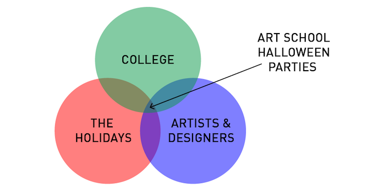Funny, honest graphs about a designer's life - 15