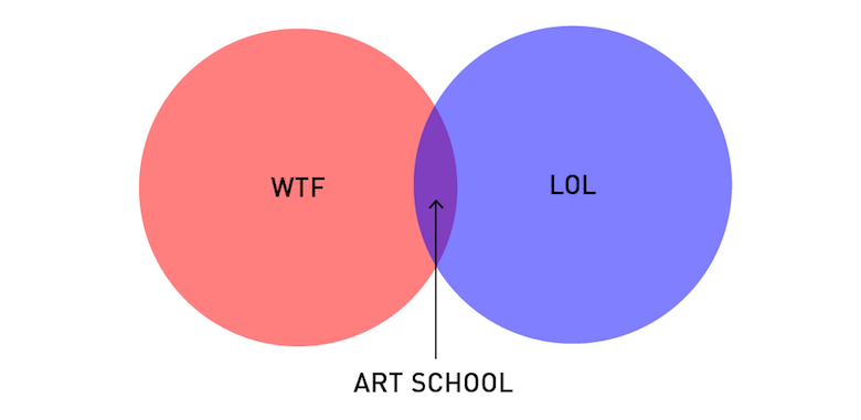 Funny, honest graphs about a designer's life - 3