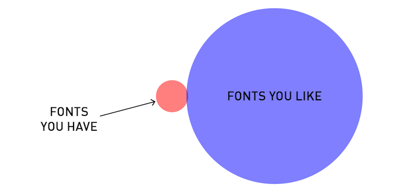 Funny, honest graphs about a designer's life - 6
