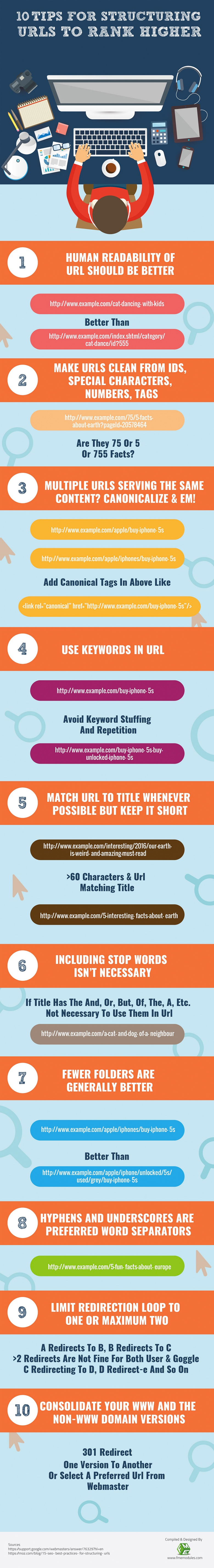 how-to-structure-url-rank-higher-seo-tips-infographic