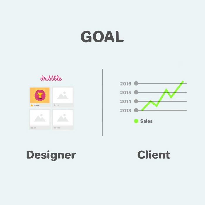 Funny differences between designers and clients - 10