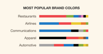 The Most Used Brand Colours In Each Industry And Their Impact On Consumers
