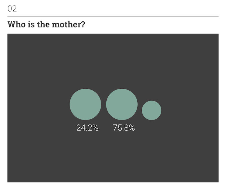 Thoughts on Position: Social Perception - Who is the mother?