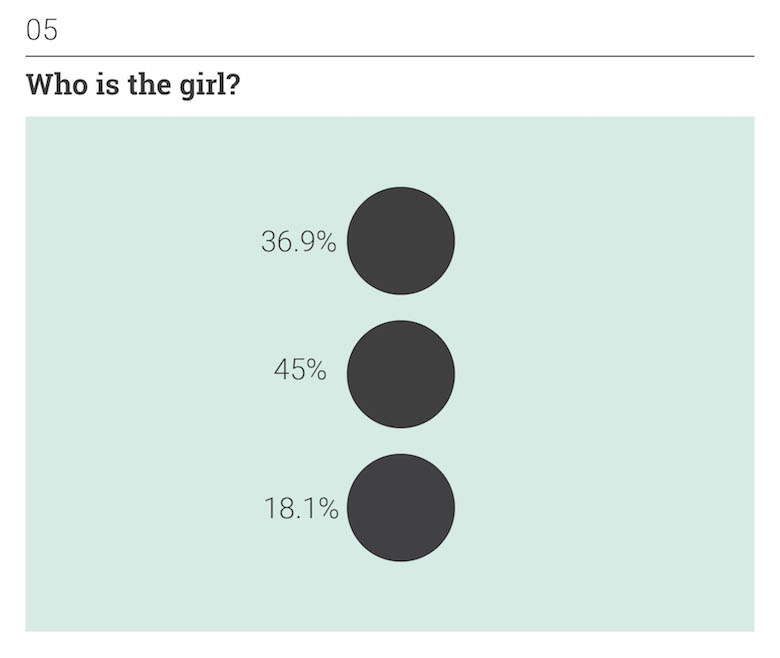 Thoughts on Position: Social Perception - Who is the girl?