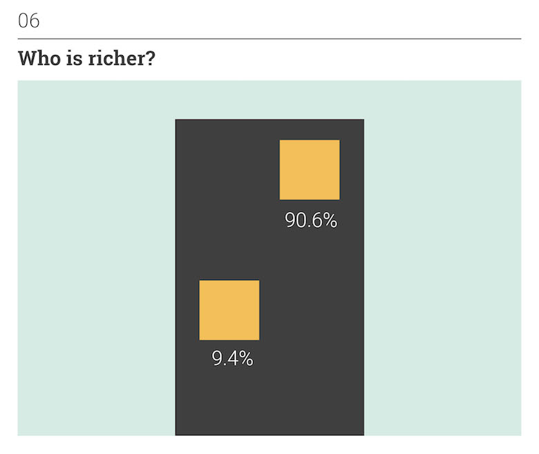 Thoughts on Position: Social Perception - Who is richer?