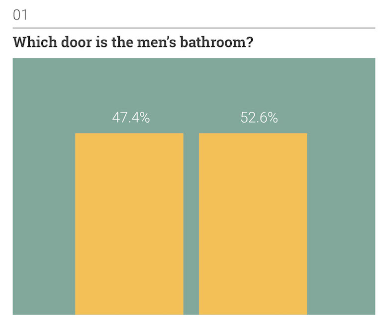 Thoughts on Position: Everyday Situations - Which door is the men's bathroom?