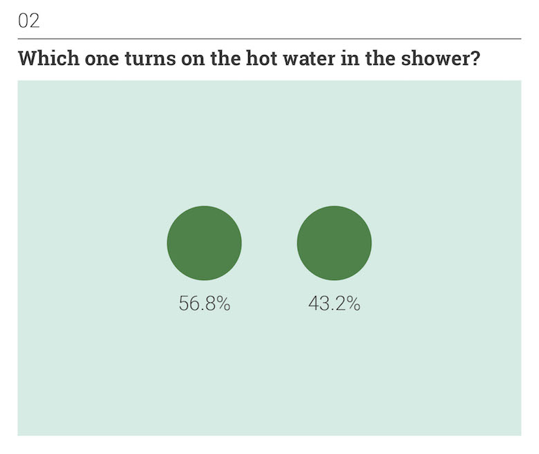 Thoughts on Position: Everyday Situations - Which one turns on the hot water in the shower?