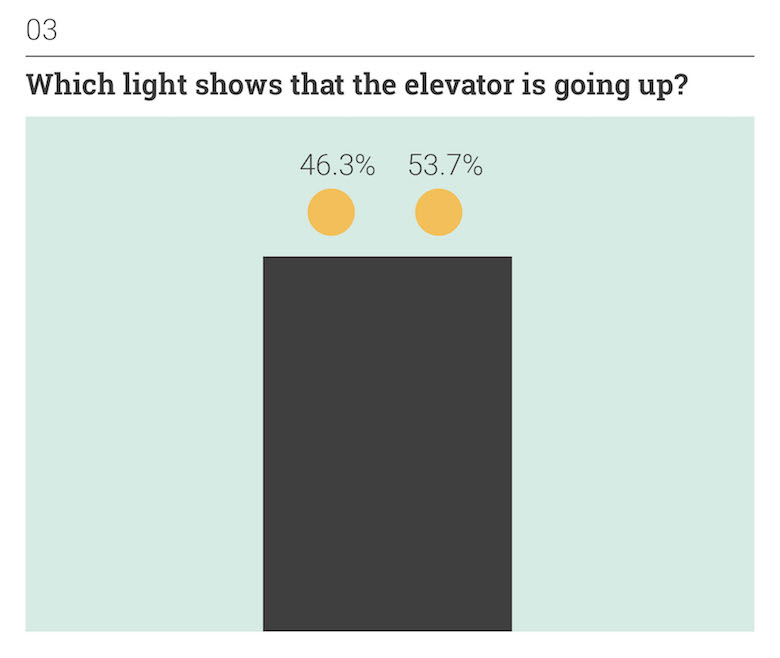 Thoughts on Position: Everyday Situations - Which light shows that the elevator is going up?
