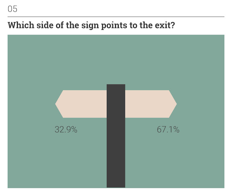 Thoughts on Position: Everyday Situations - Which side of the sign points to the exit?