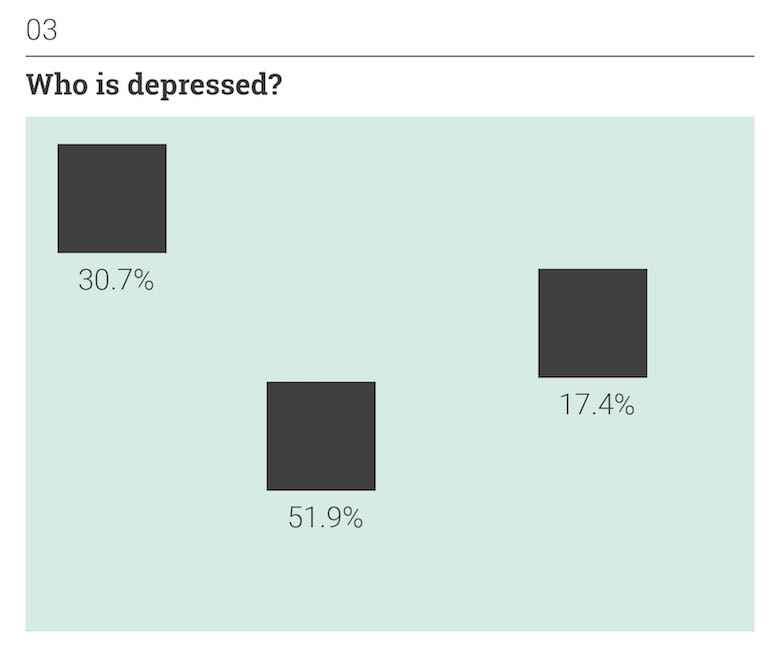 Thoughts on Position: Human Emotions - Who is depressed?